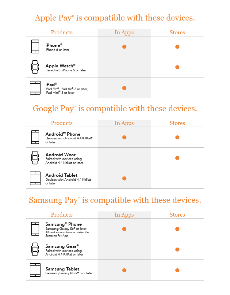 A comparison between Apple Pay, Samsung Pay, and Google Pay.