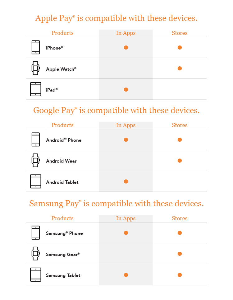 A comparison between Apple Pay on an iPhone, Google Pay on an Android and Samsung Pay on a Samsung phone.